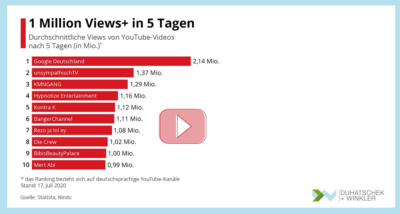 1 Million Views von You Tube Videos in 5 Tagen Statista Duhatschek und Winkler