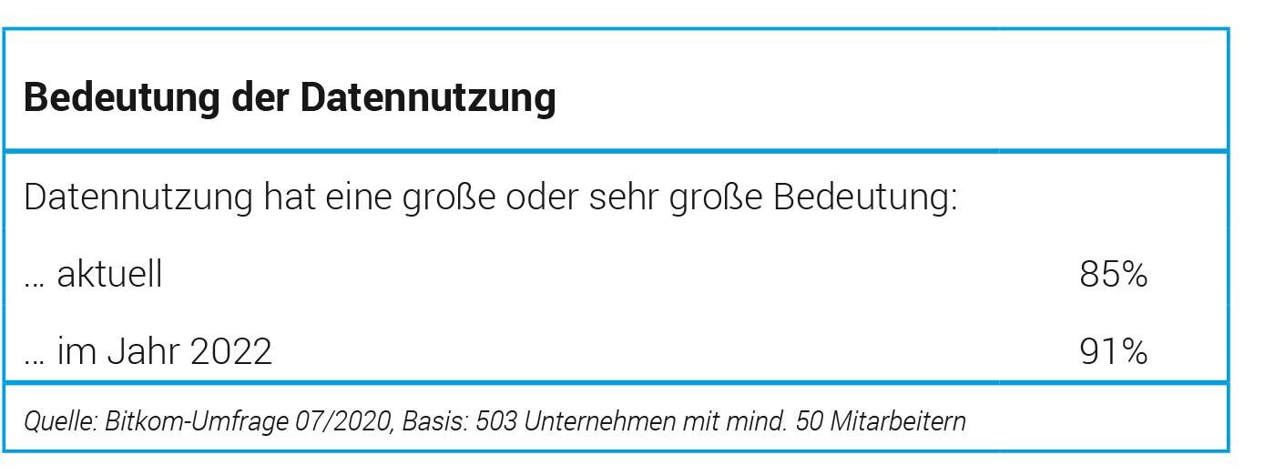 Bedeutung-der-Datennutzung-in-deutschen-Unternehmen-Bitkom-Umfrage-Duhatschek-und-Winkler-GmbH
