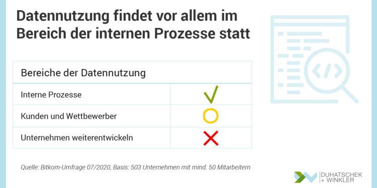 Bedeutung und Einsatzbereiche der Datennutzung in deutschen Unternehmen