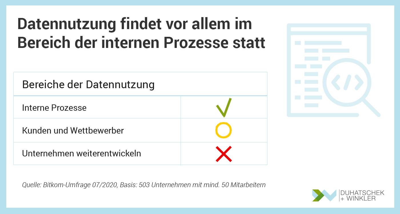 Bedeutung und Einsatzbereiche der Datennutzung in deutschen Unternehmen Bitkom Umfrage Duhatschek und Winkler GmbH