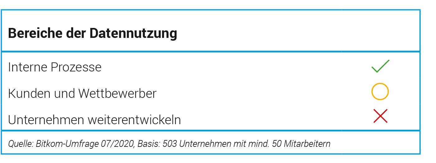 Bereiche-der-Datennutzung-in-deutschen-Unternehmen-Bitkom-Umfrage-Duhatschek-und-Winkler-GmbH