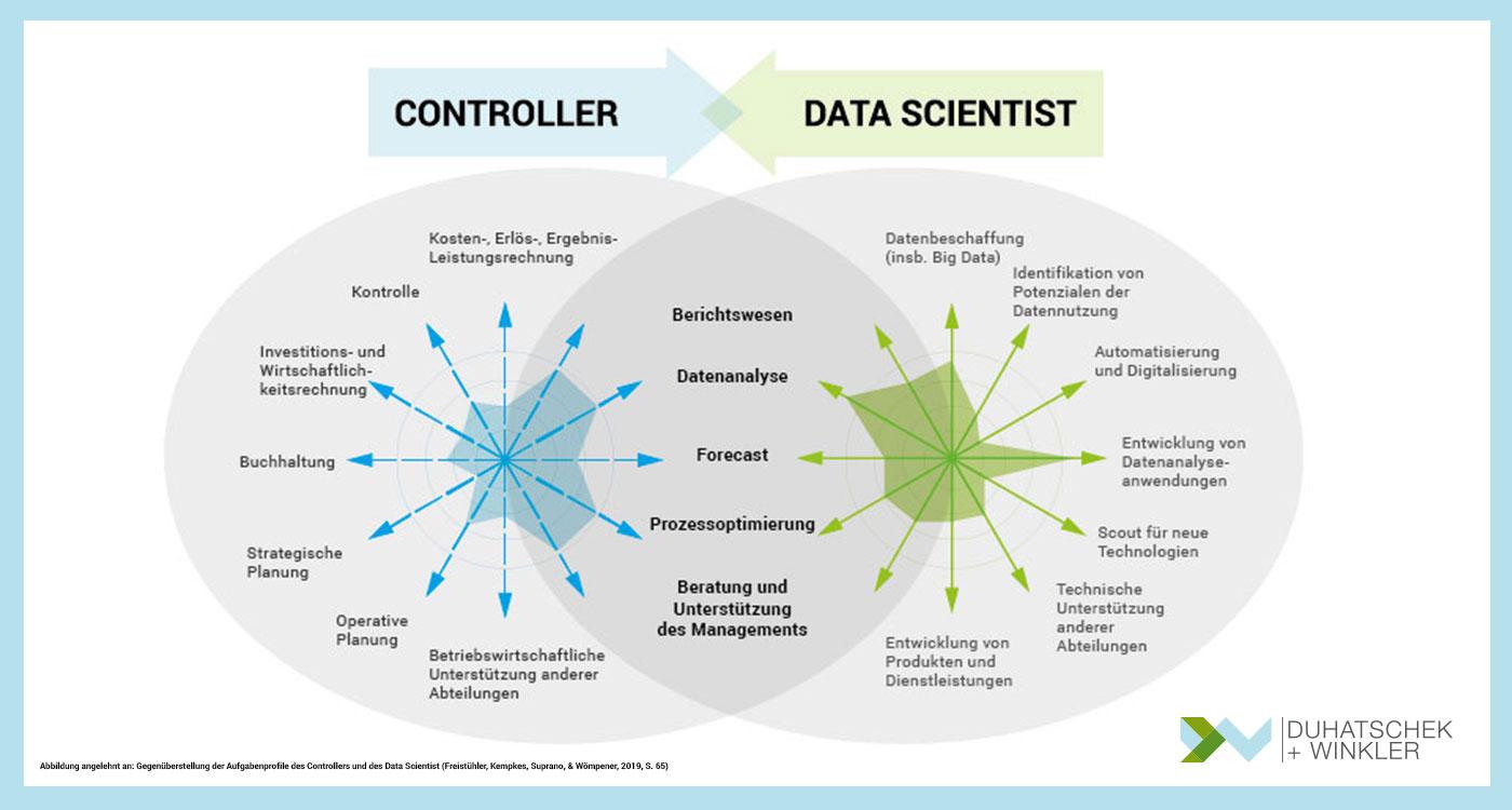Die Digitalisierung verändert den Aufgabenbereich des Controllers - Duhatschek und Winkler GmbH