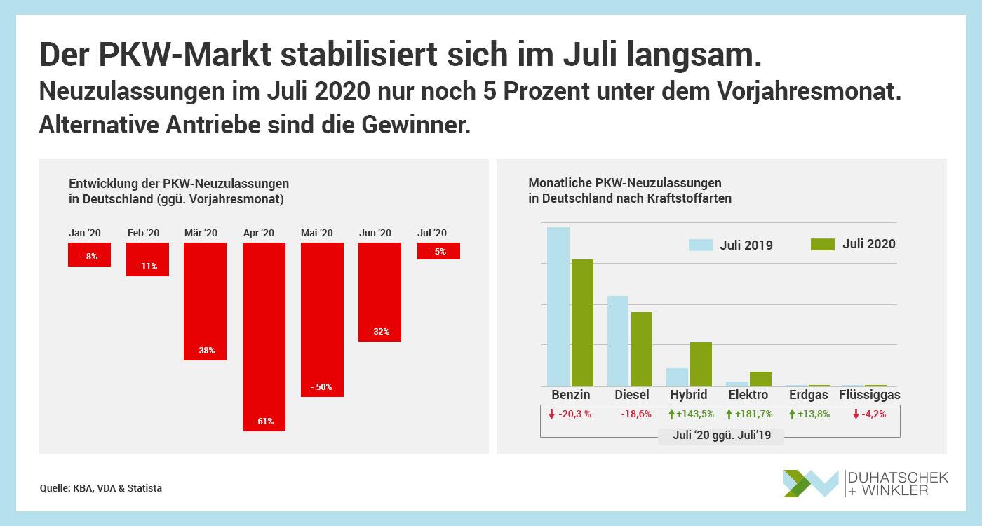 Der PKW-Markt stabilisiert sich im Juli langsam.-Duhatschek und Winkler GmbH