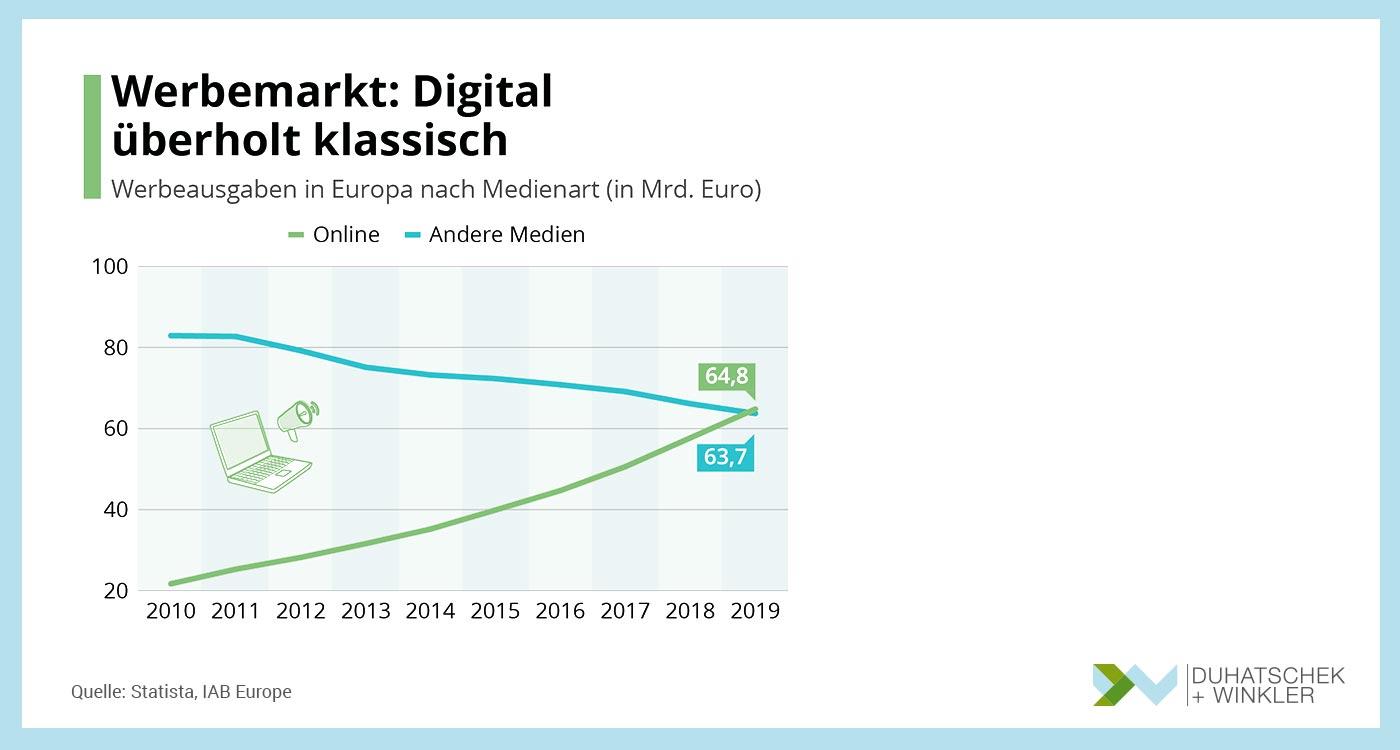 Der digitale Werbemarkt überholt den klassischen - Statista - Duhatschek und Winkler