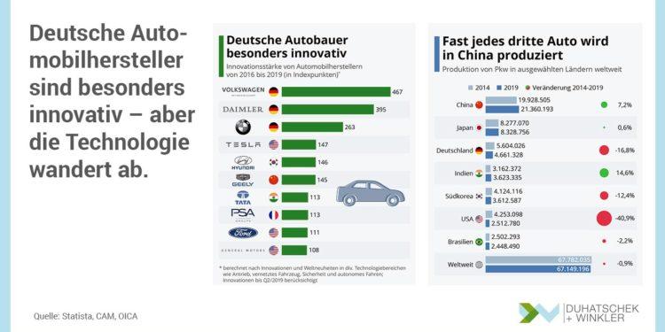 Deutsche Automobilhersteller sind besonders innovativ – aber die Technologie wandert ab.