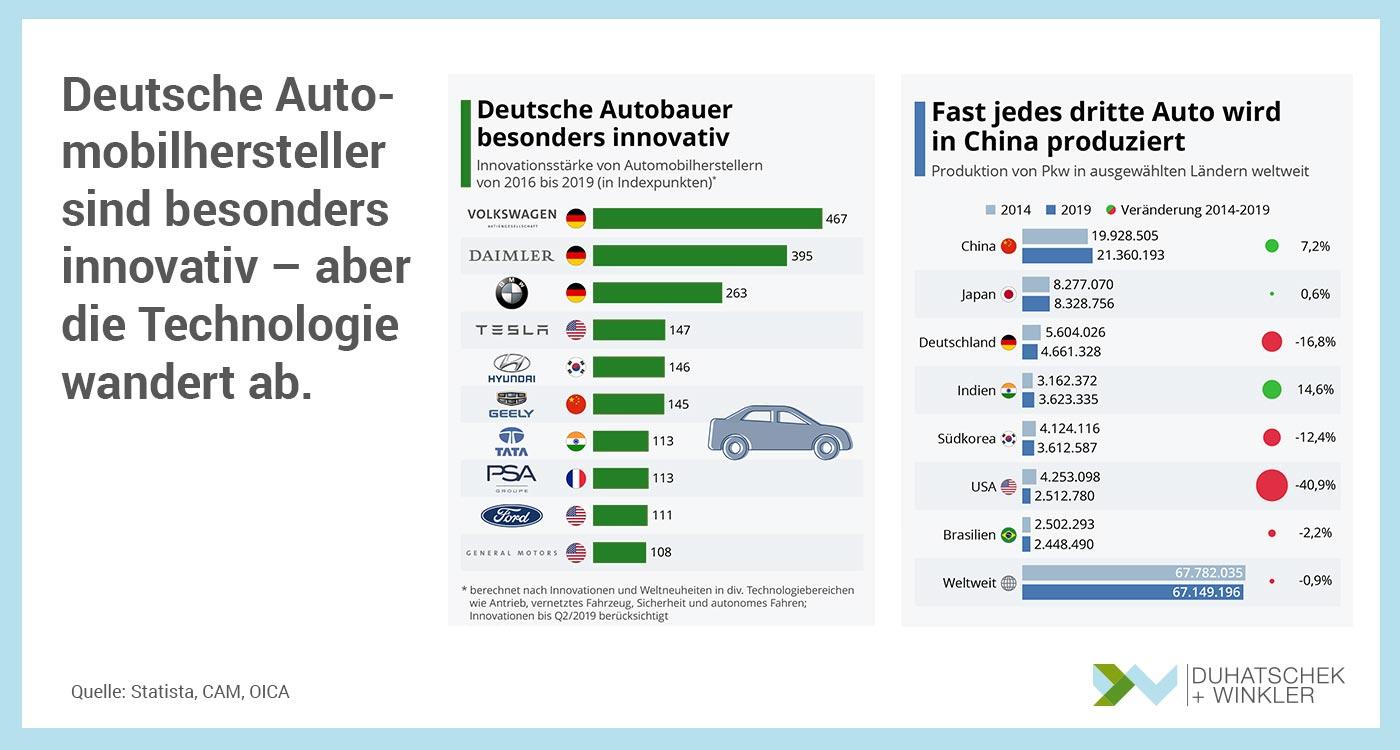 Deutsche Automobilhersteller sind besonders innovativ aber die Technologie wandert ab- Duhatschek und Winkler