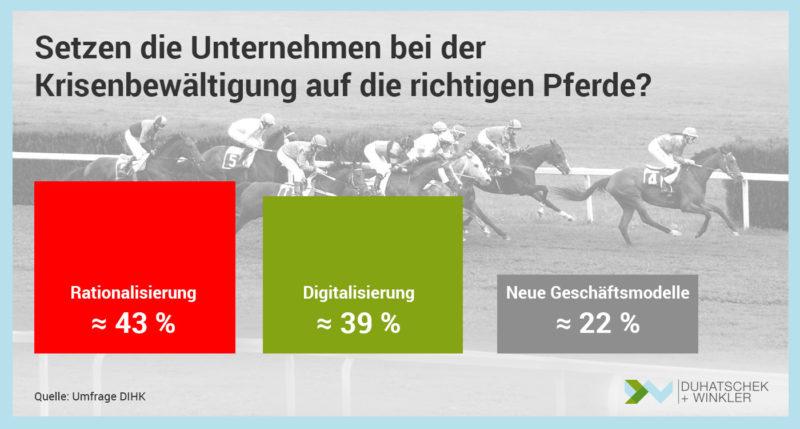 Die-Deutsche-Industrie-setzt-zur-Krisenbewältigung-auf-Rationalisierung-und-Digitalisierung-Umfrage-DIHK-Duhatschek-und-Winkler-GmbH