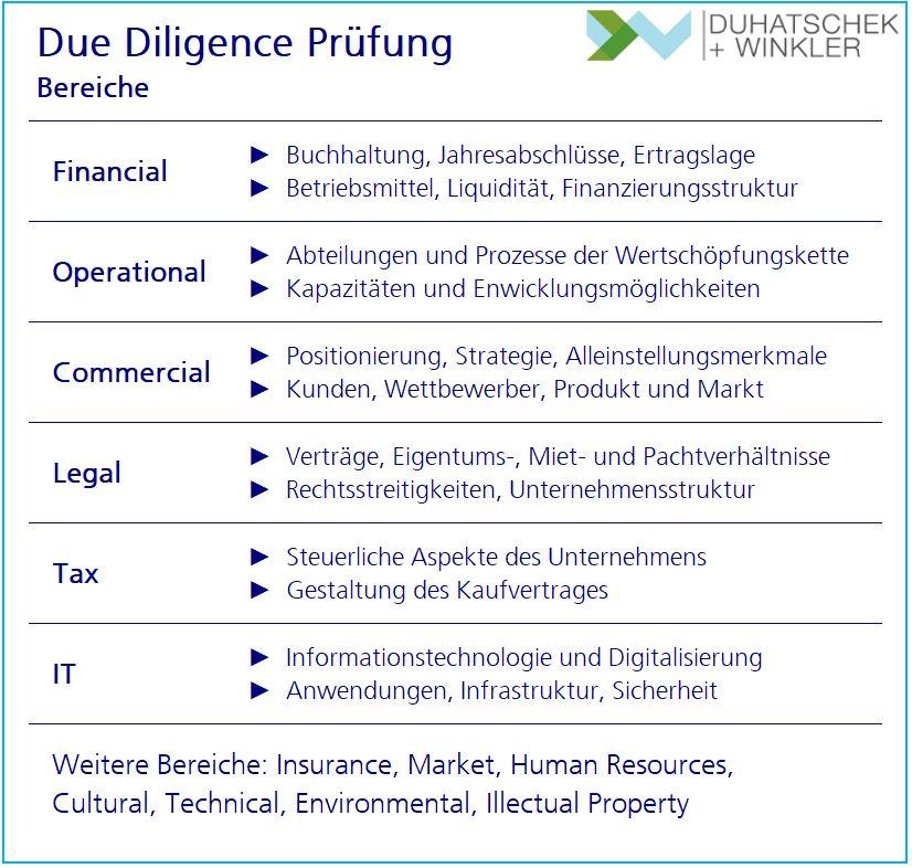 Due Diligence Prüfung Bereiche - Duhatschek und Winkler GmbH Unternehmensberatung
