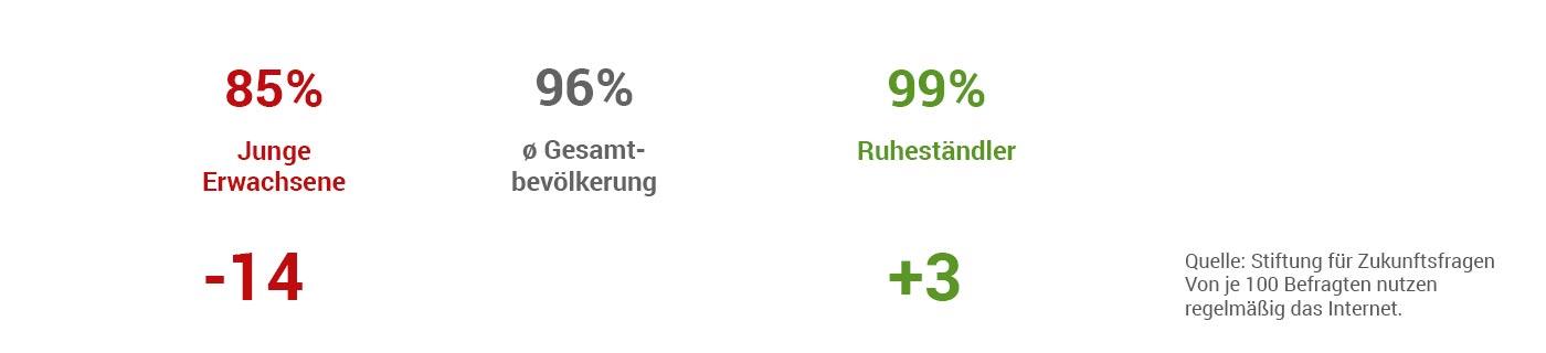 Freizeitaktivität Internet nutzen - Duhatschek und Winkler GmbH