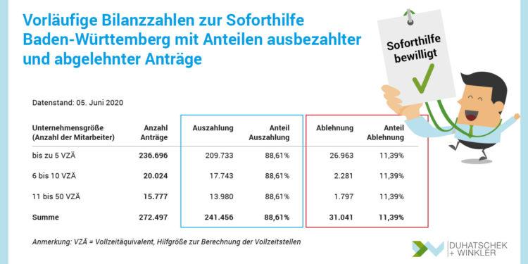 Corona Soforthilfe in Baden-Württemberg: Wirtschaftsministerium veröffentlicht vorläufige Bilanzzahlen zu ausbezahlten und abgelehnten Anträgen. Erfahrungen aus der Praxis unserer Unternehmensberatung.