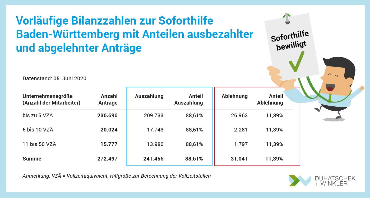 Corona Soforthilfe in Baden-Württemberg mit Anteilen ausbezahlter und abgelehnter Anträge - Duhatschek und Winkler GmbH