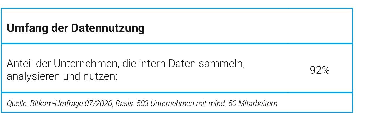 Umfang-der-Datennutzung-in-deutschen-Unternehmen-Bitkom-Umfrage-Duhatschek-und-Winkler-GmbH