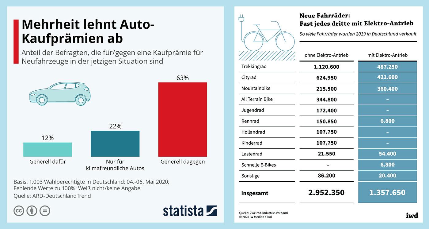 Statistiken Autokaufprämie und Fahrradverkauf zum Beitrag von Duhatschek und Winkler: Impulse zur Veränderung aus der Corona-Krise