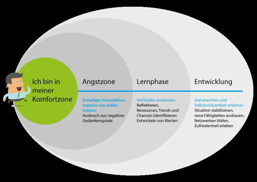 Von der Komfortzone zur persönlichen Entwicklung durch Coaching - Duhatschek und Winkler GmbH