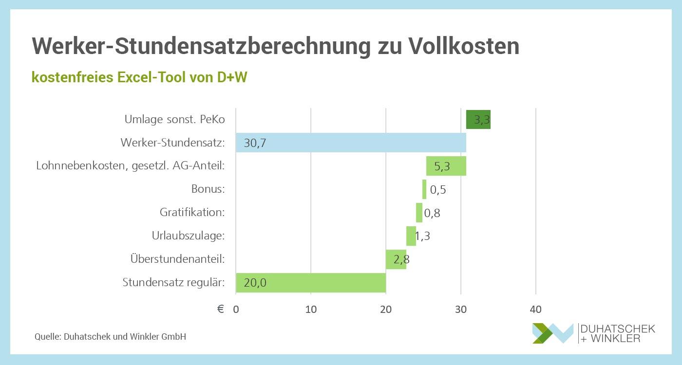 Werker Stundensatz berechnen kostenfreies Excel-Tool Duhatschek und Winkler GmbH Unternehmensberatung