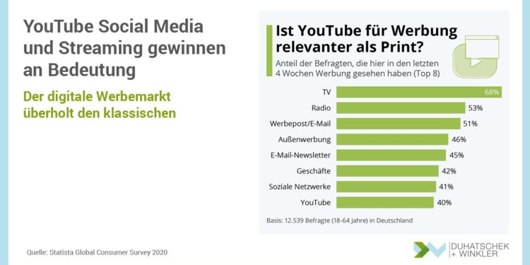 YouTube Social Media und Streaming legen nochmals zu