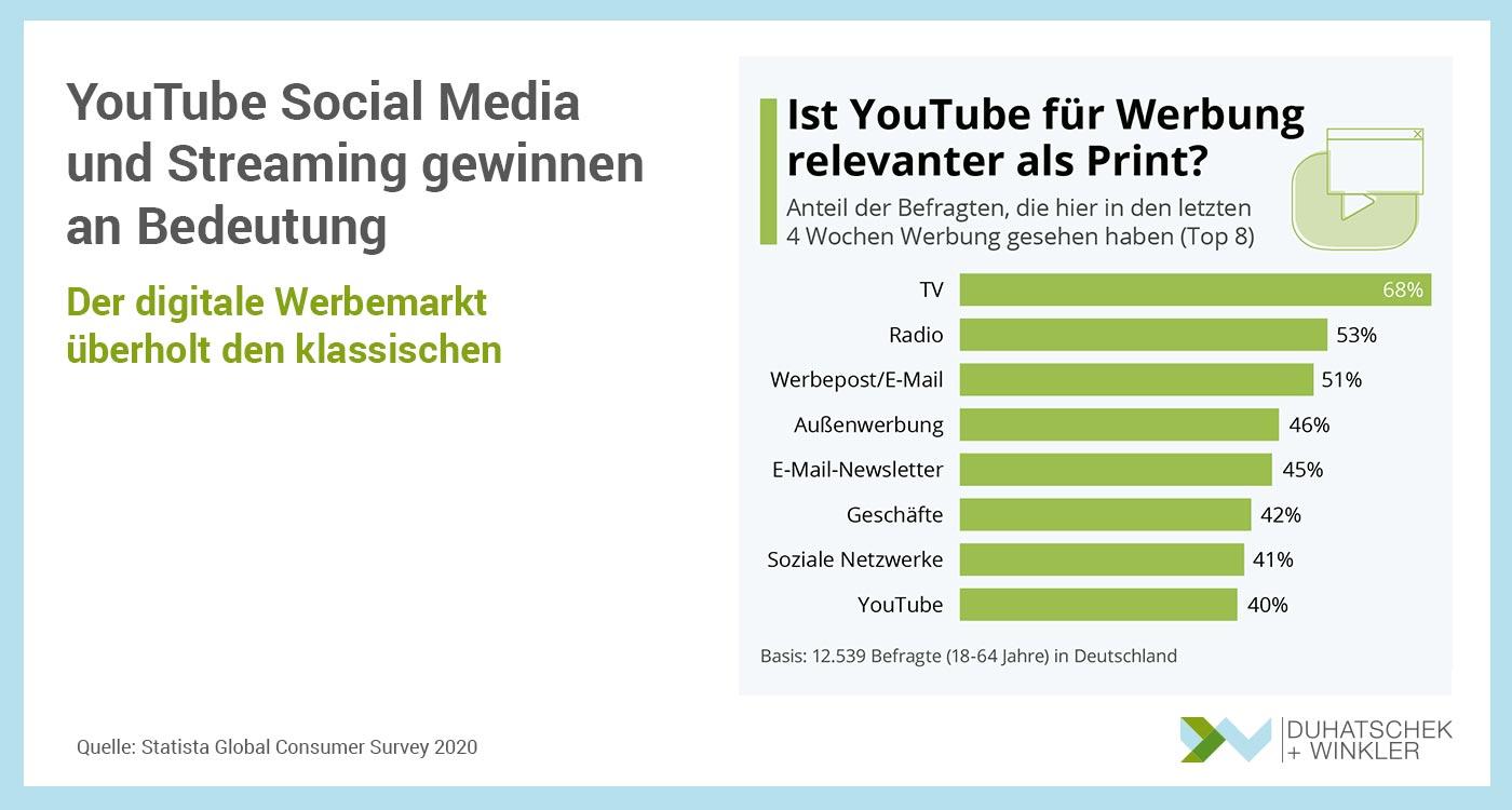 You Tube Social Media und Streaming gewinnen an Bedeutung - Statista - Duhatschek und Winkler