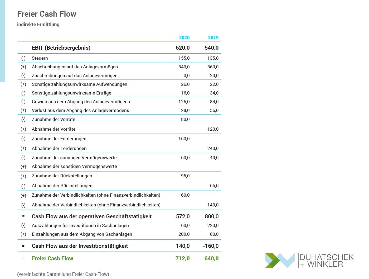 Freier Cash Flow - vereinfachte tabellarische Darstellung - Free Cash Flow Duhatschek und Winkler GmbH Unternehmensberatung