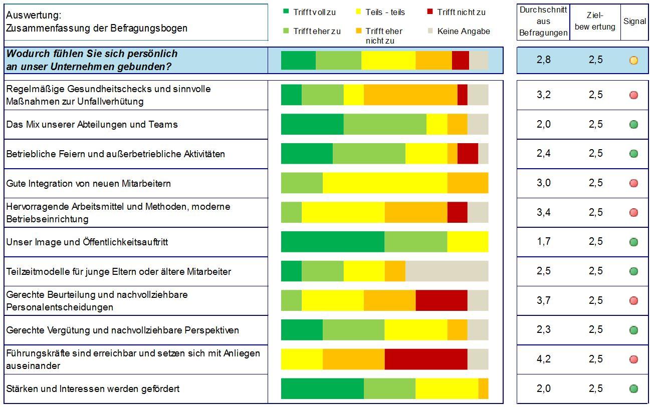 Als Arbeitgeber attraktiv für Fachkräfte bleiben - Mitarbeiterbefragung - Duhatschek und Winkler