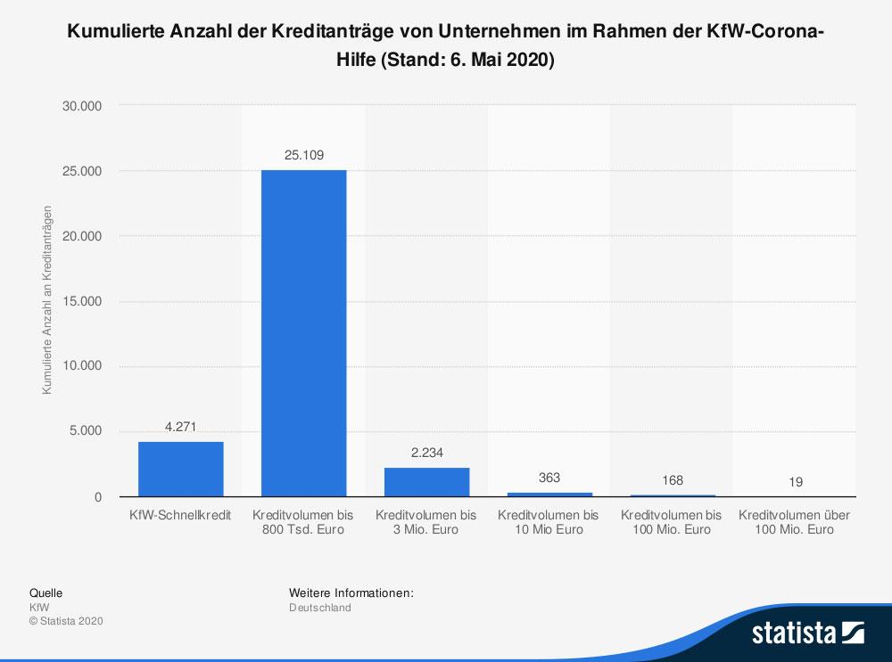 Unternehmensberatung Liquidität KfW Corona-Hilfe Statista
